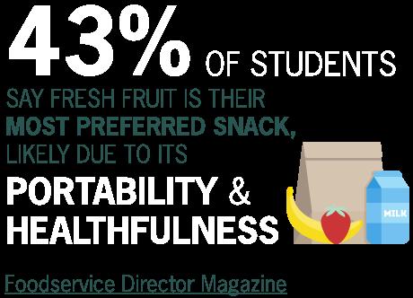 Most Preferred Snack