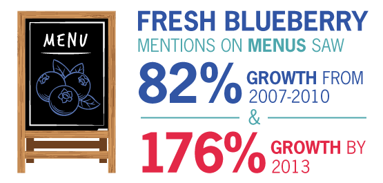 Fresh blueberry mentions on menus saw 82% growth from 2007-2010 and 176% growth by 2013.