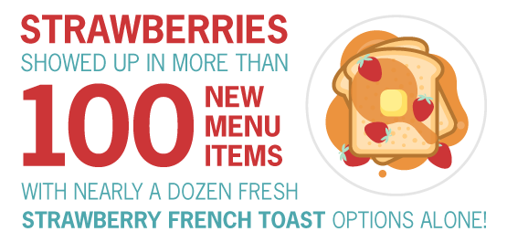 Strawberries showed up in more than 100 new menu items with nearly a dozen fresth strawberry french toast options alone!